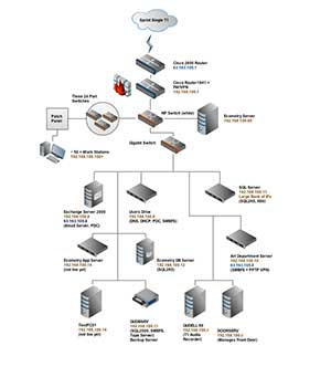 LAN Network Diagram